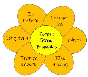 6 key principles of Forest school ethos