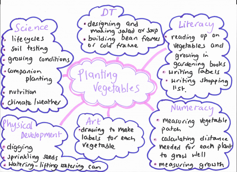 outdoor learning curriculum plan